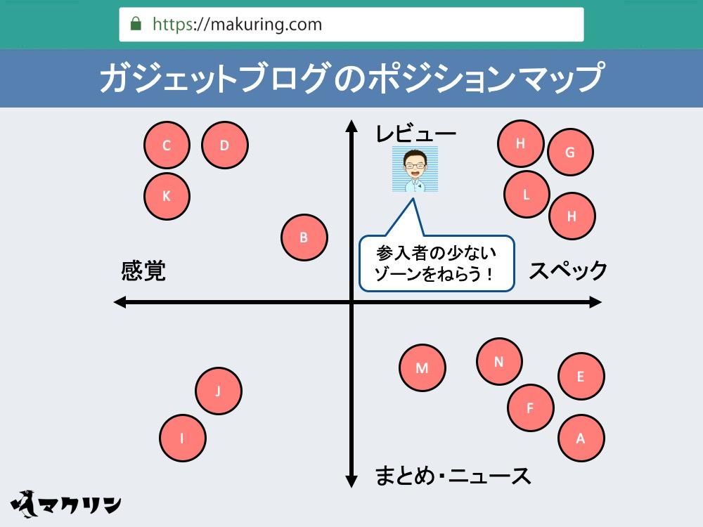 ポジショニングマップの作成